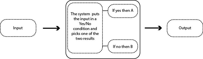 Figure 1: Reactive system