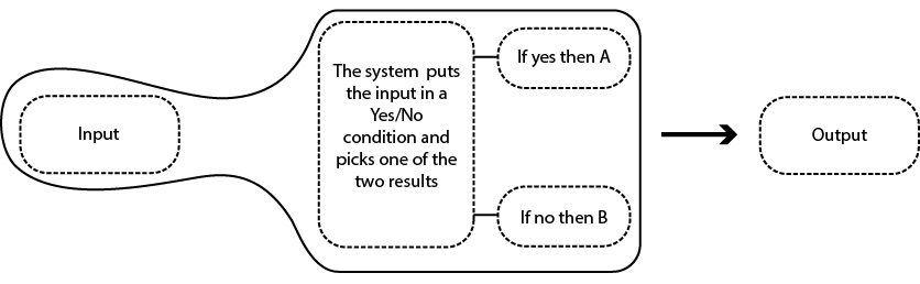 Figure 2: Automatic Reactive system