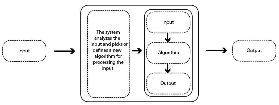 Figure 5: Once Programed Responsive Mechanism