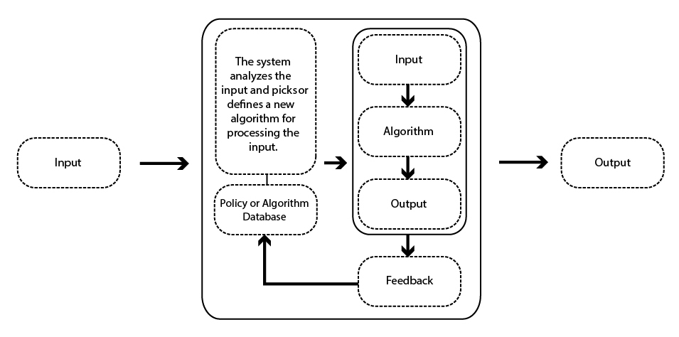 Figure 6: learning responsive system (the closest model for an ultimate responsive system)